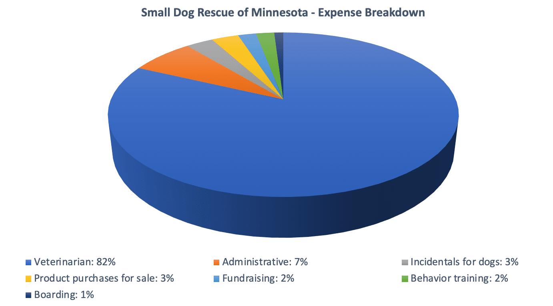 SDR expense breakdown